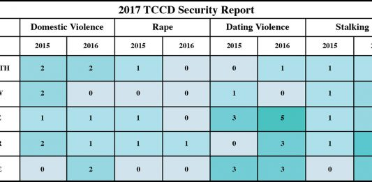 The statistics above include the Clery Act crimes that occurred in 2015 and 2016 at on-campus locations, off-campus locations and public property adjacent to campus.